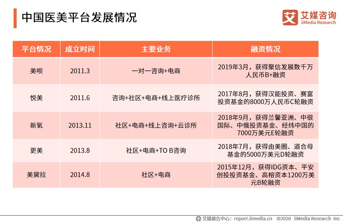 中国医美平台发展情况