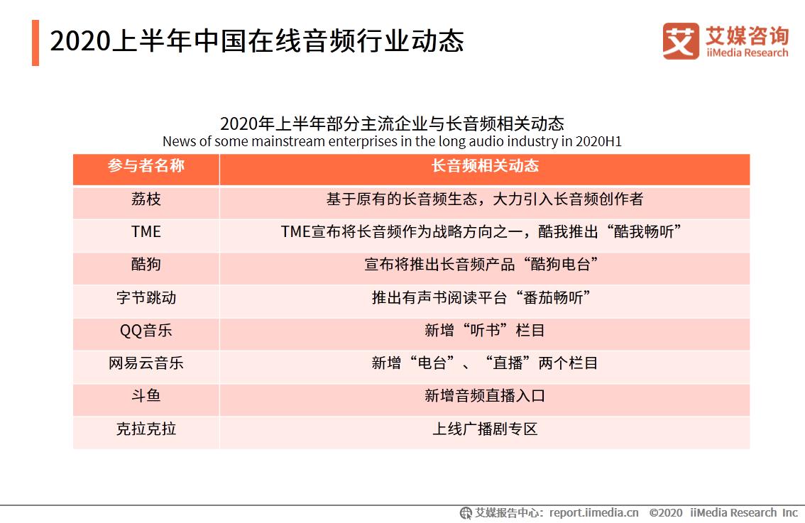 2020上半年中国在线音频行业动态