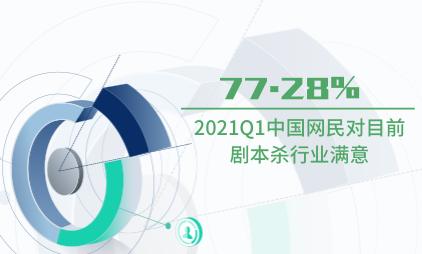 剧本杀行业数据分析:2021Q1中国77.28%网民对目前剧本杀行业满意