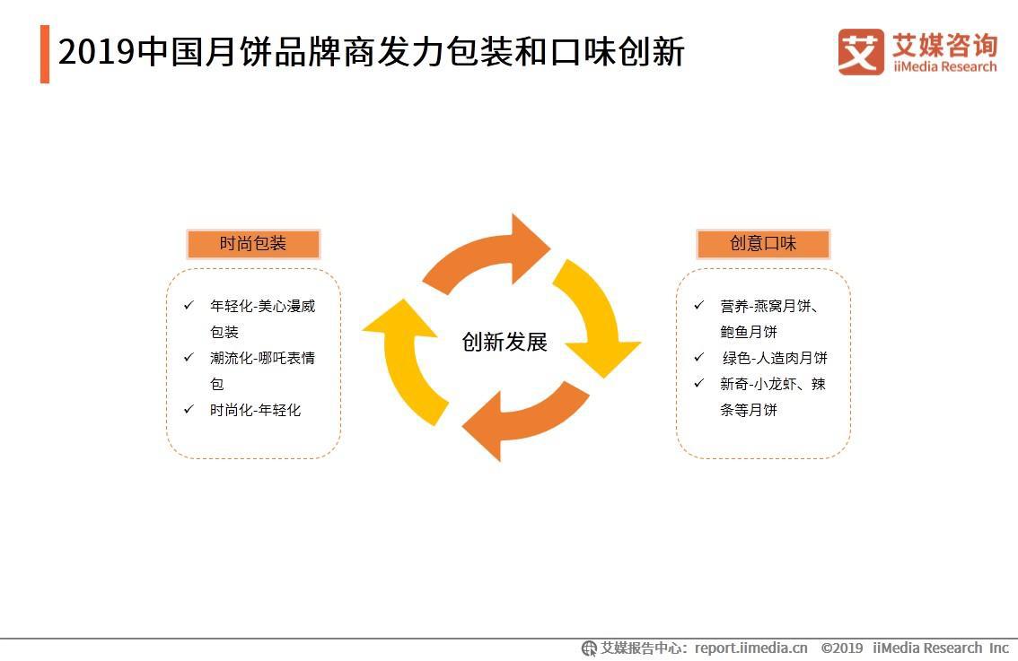 2019中国月饼品牌商发力包装和口味创新