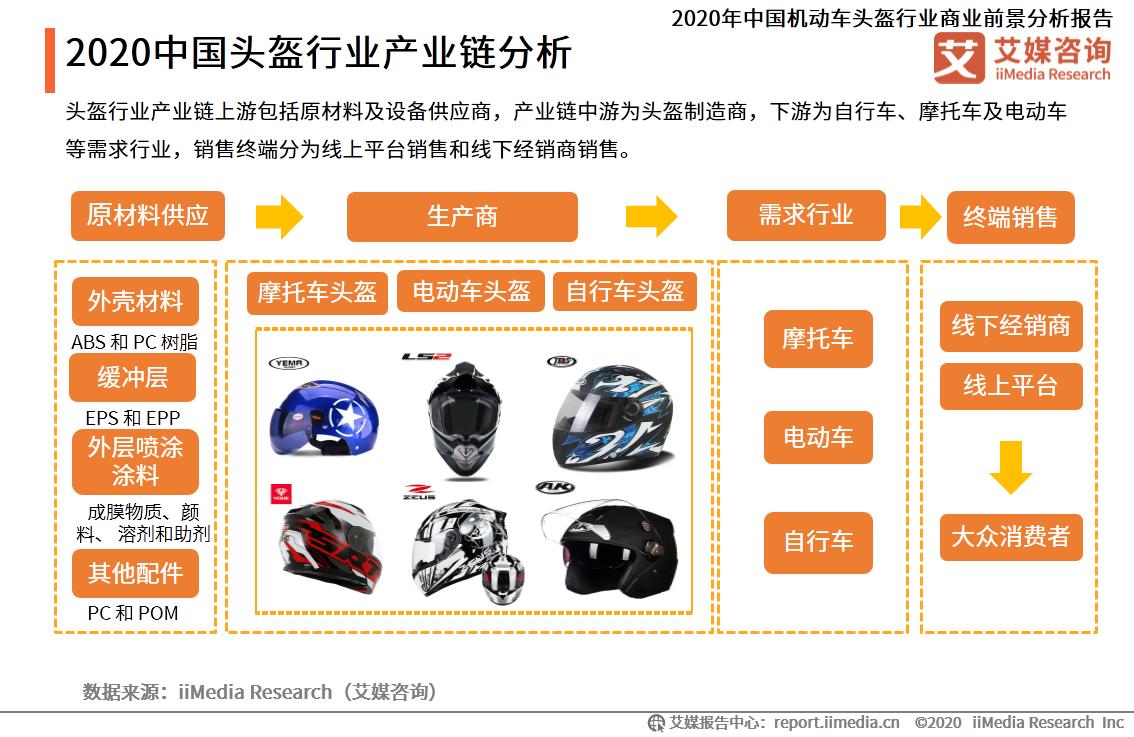 2020中国头盔行业产业链分析