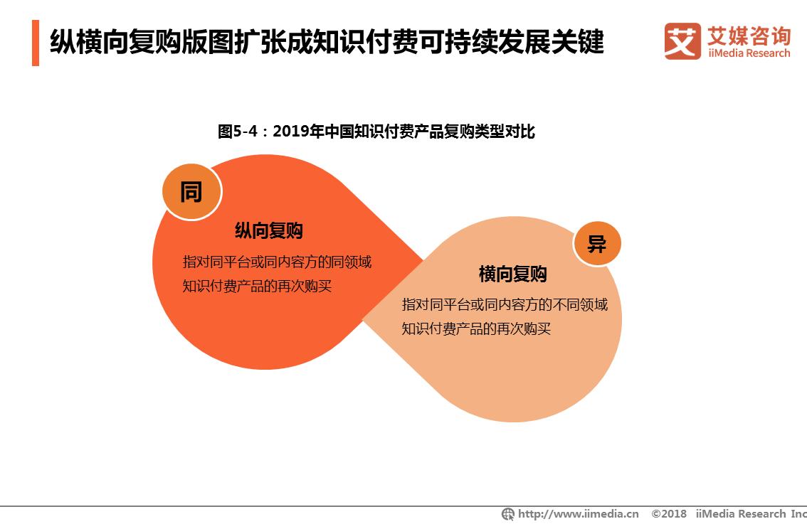纵横向复购版图扩张成知识付费可持续发展关键