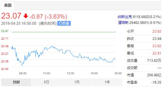 """股价下跌3.63%!因假冒产品激增,拼多多被美国贸易代表列为""""恶名市场"""""""
