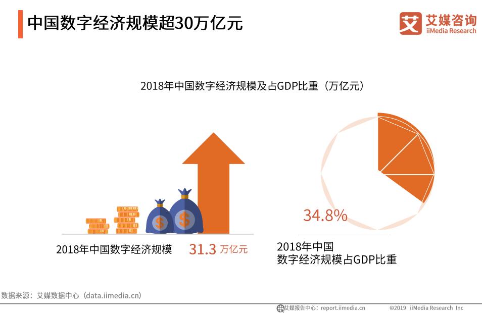 中国数字经济规模超30万亿元-艾媒咨询