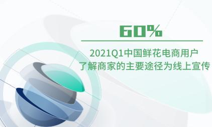 鲜花电商行业数据分析:2021Q1中国60%鲜花电商用户了解商家的主要途径为线上宣传