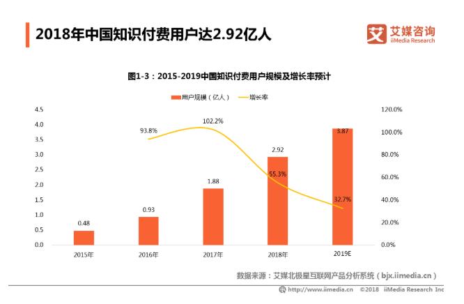 2019中国知识付费行业发展现状、机遇与趋势分析