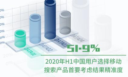 移动搜索行业数据分析:2020H1有51.9%用户选择移动搜索产品首要考虑结果精准度