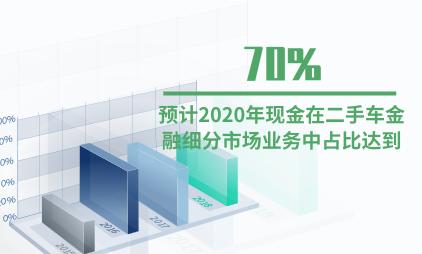 汽车行业数据分析:预计2020年现金在二手车金融细分市场业务中占比达到70%