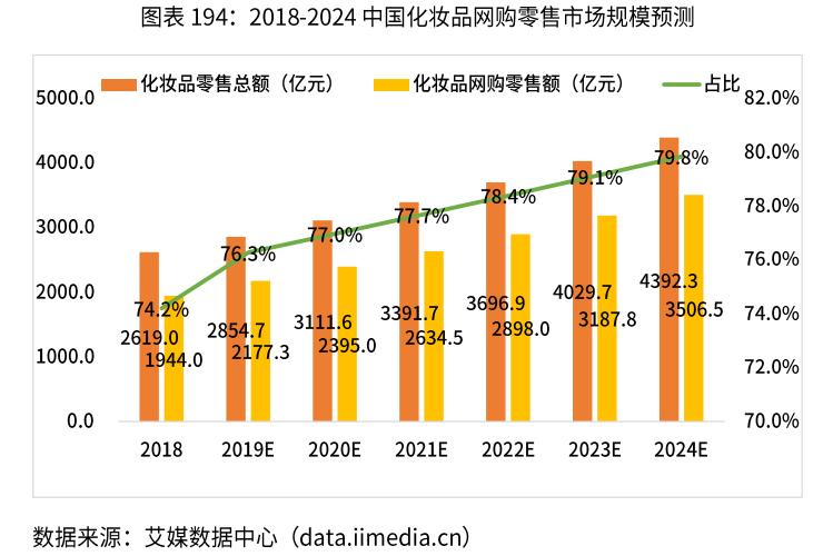 2018-2024中国化妆品网购零售市场规模及预测