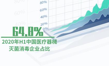 消毒器械行业数据分析:2020年H1中国医疗器械灭菌消毒企业占比64.8%