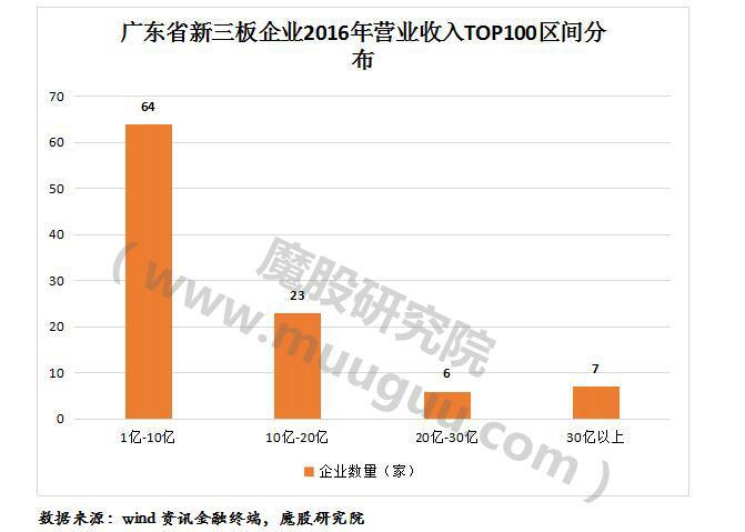 2017广东省新三板企业营收百强榜:超能国际、南菱汽车超50亿