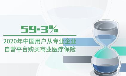 大健康行业数据分析:2020年59.3%中国用户从专业互联网保险企业自营平台购买商业医疗保险