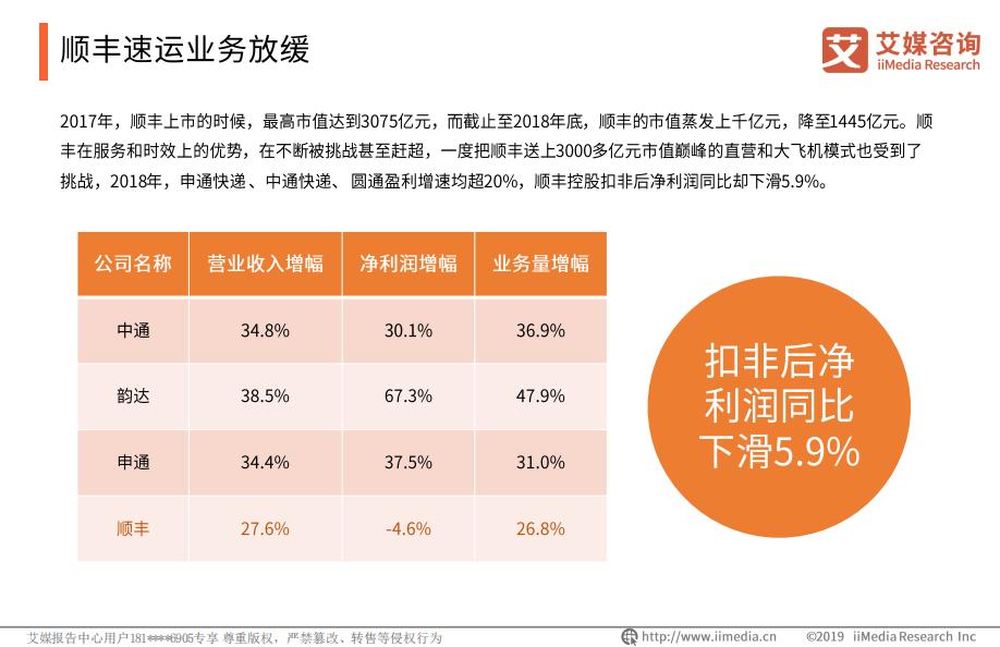 顺丰发布了粹御数据安全解决方案,解读中国快递行业的发展趋势