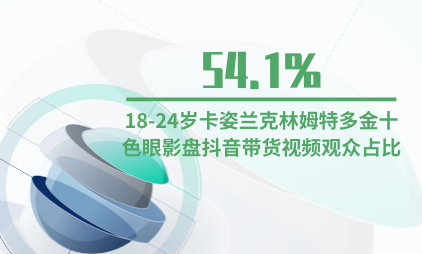 直播电商行业数据分析:18-24岁卡姿兰克林姆特多金十色眼影盘抖音带货视频观众占比54.1%