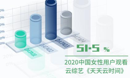 云综艺行业数据分析:2020中国51.5%女性用户观看云综艺《天天云时间》
