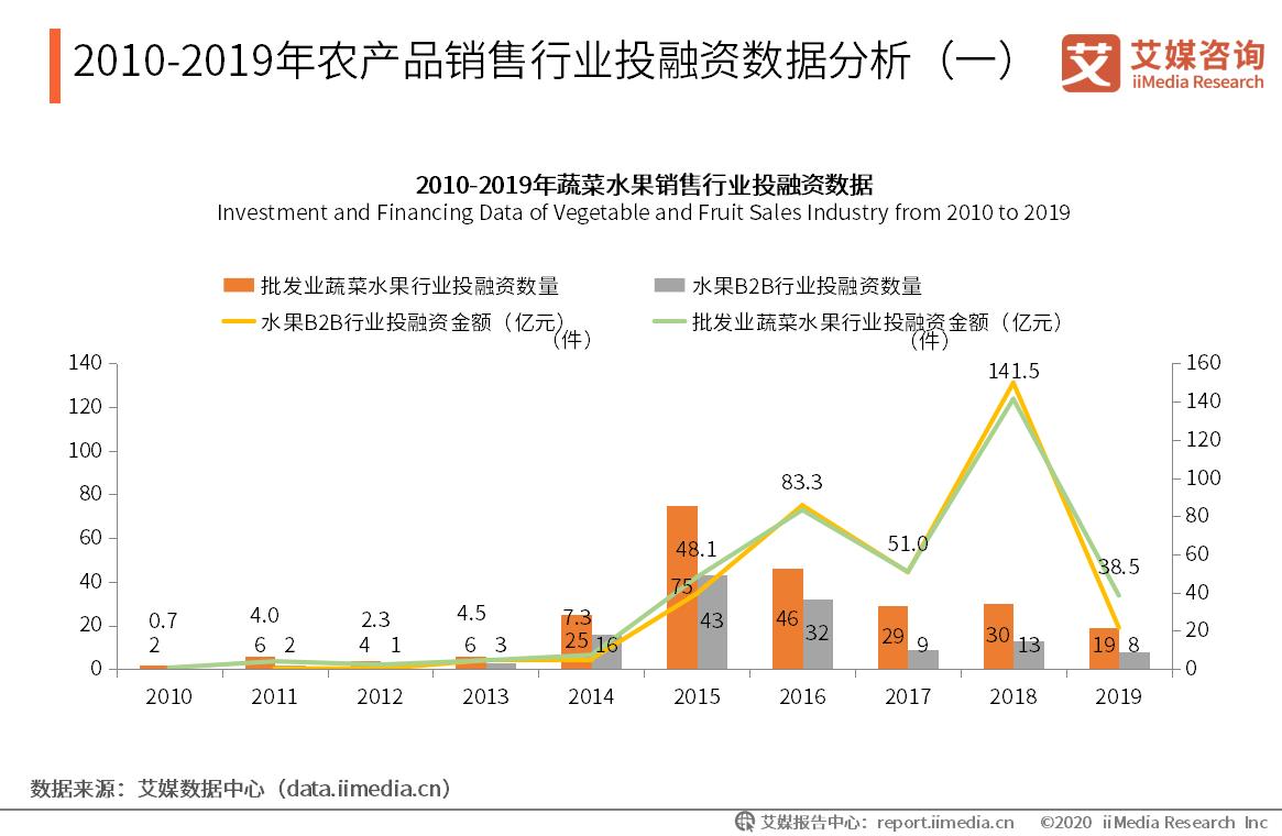 2010-2019年农产品销售行业投融资数据分析