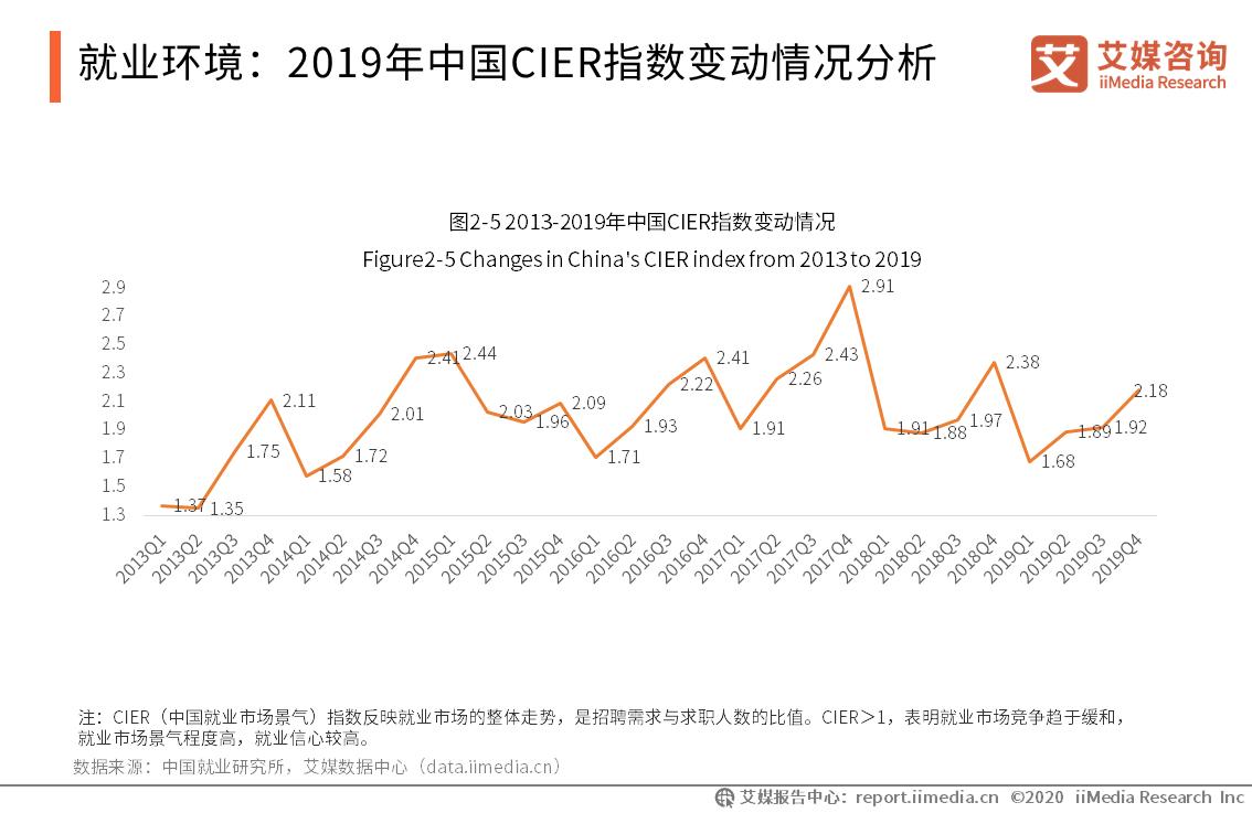 就业环境:2019年中国CIER指数变动情况分析