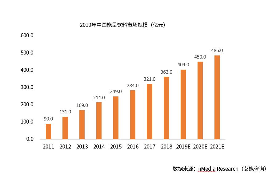 电竞游戏专属的能量饮料! 2019年中国功能性饮料行业分析及发展前景