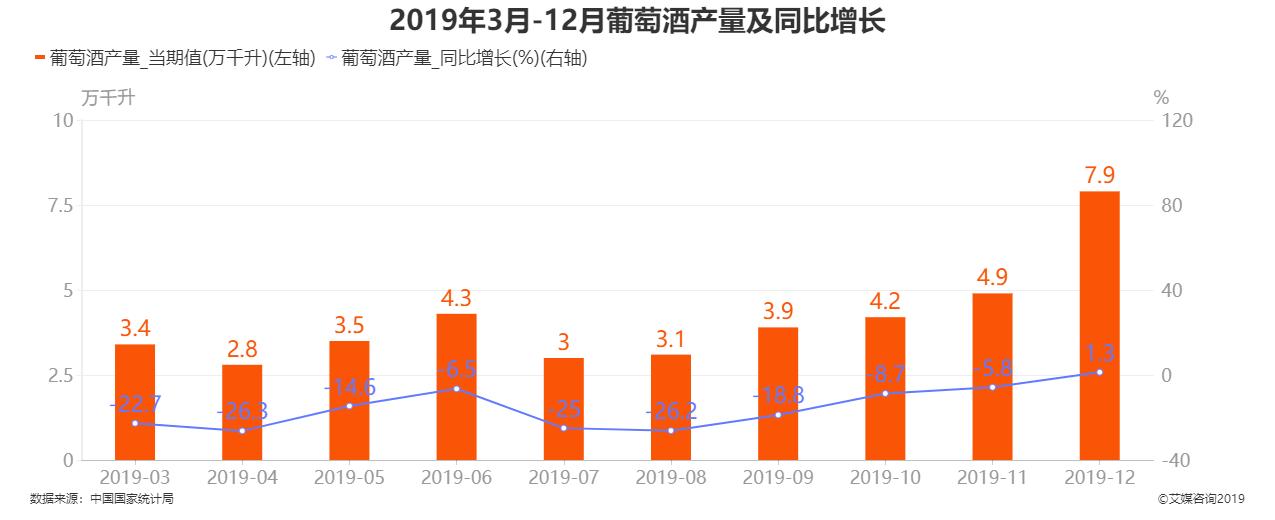 2019年3月-12月中国葡萄酒产量及同比增长