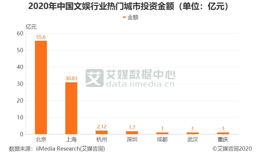 2020年中国文娱行业热门城市投资金额(单位:亿元)