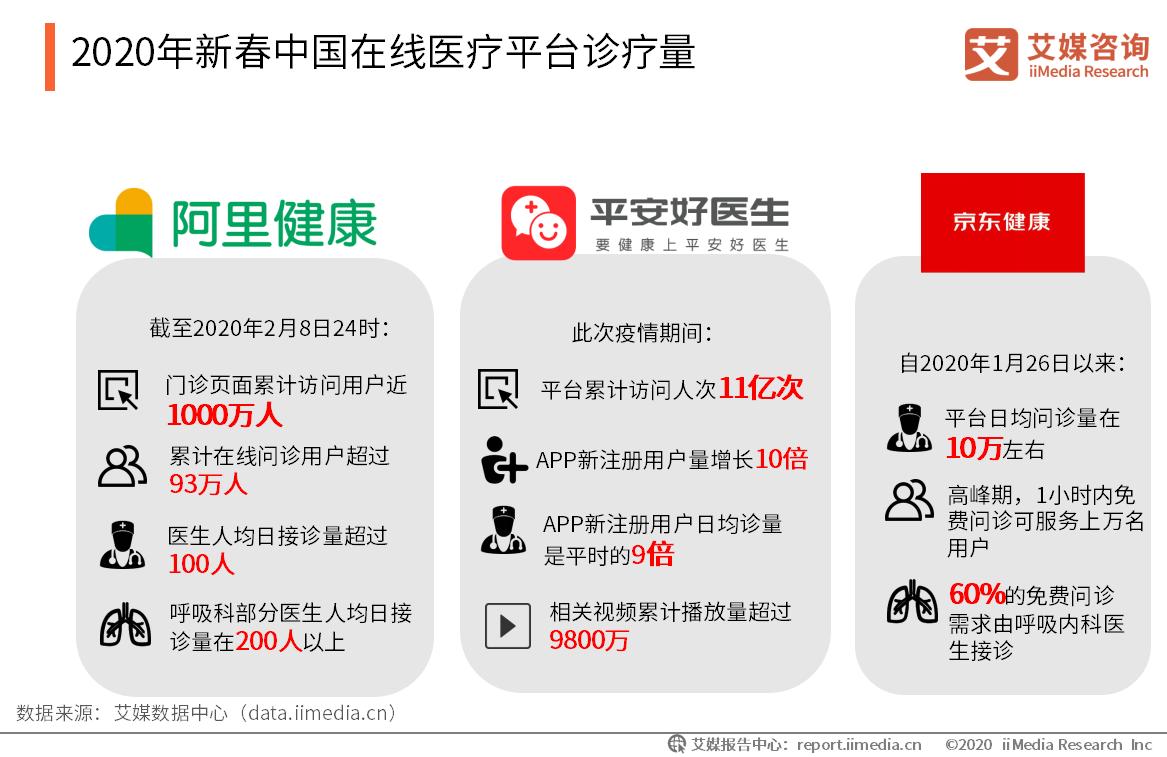 2020年新春中国在线医疗平台诊疗量