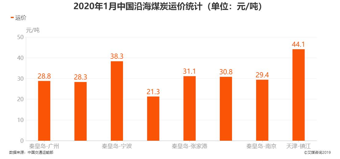 2020年1月中国沿海煤炭运价统计