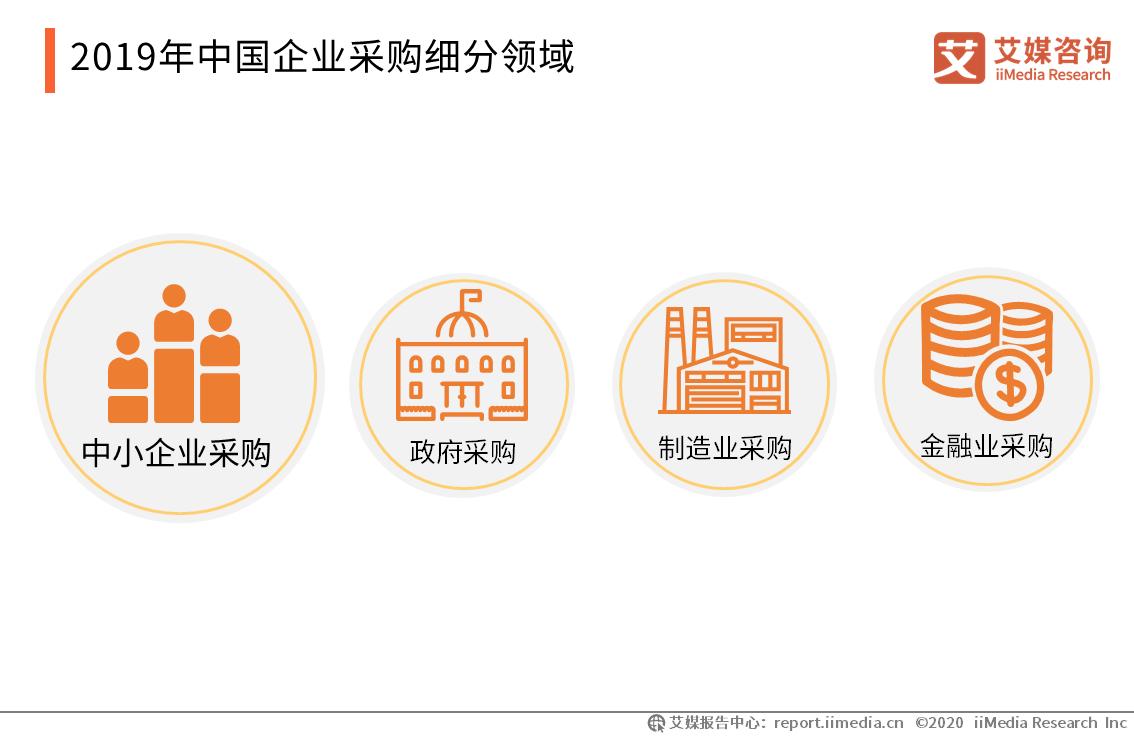2019年中国企业采购细分领域