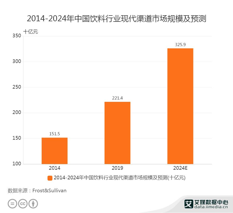 2014-2024年中国饮料行业现代渠道市场规模及预测