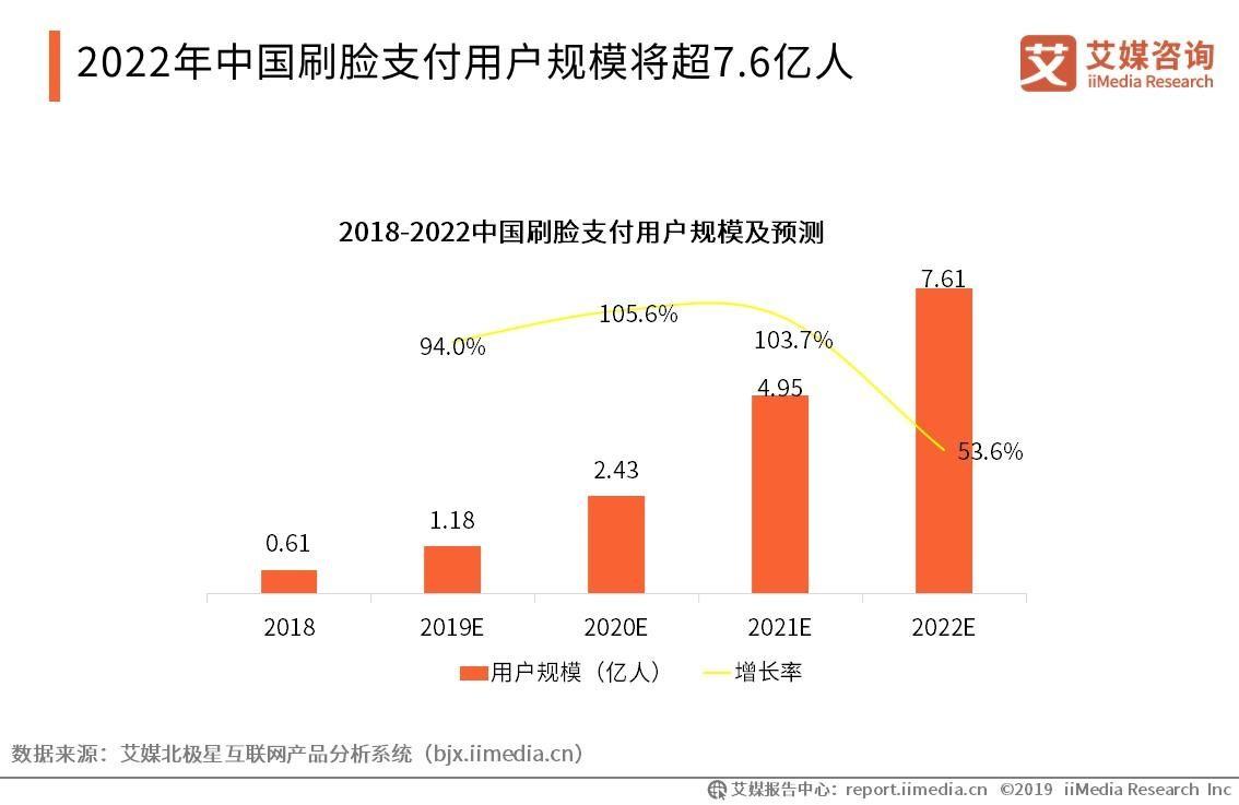 刷脸支付走上舞台!2019年中国刷脸支付用户规模、应用价值及发展方向分析