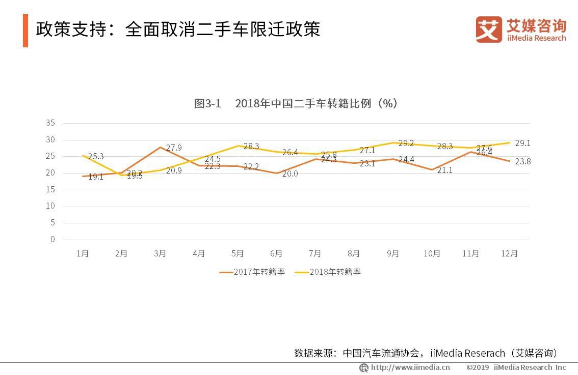 2018年中国二手车转籍总量为362.3万辆
