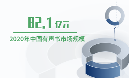 知识付费行业数据分析:2020年中国有声书市场规模预计达82.1亿元