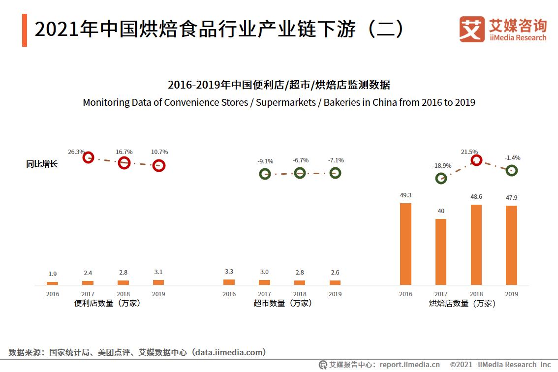 2021年中国烘焙食品行业产业链下游