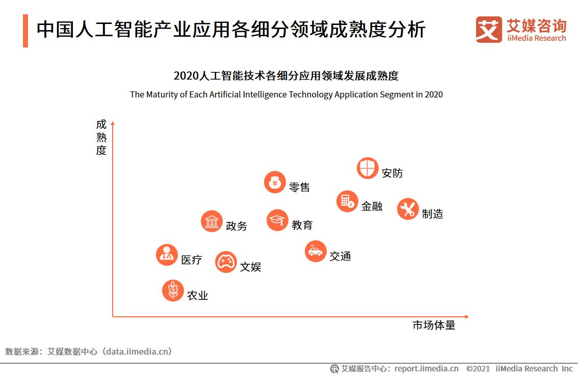 中国人工智能产业应用各细分领域成熟度分析