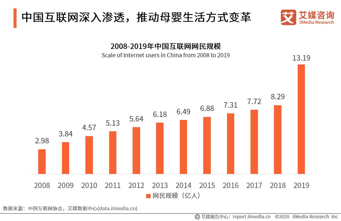中国互联网深入渗透,推动母婴生活方式变革