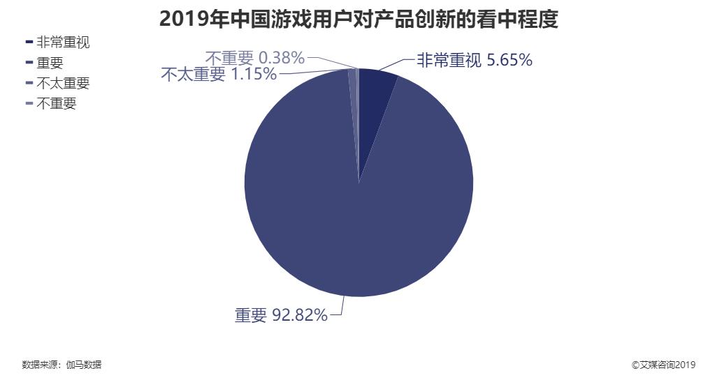 2019年中国游戏用户对产品创新的看中程度