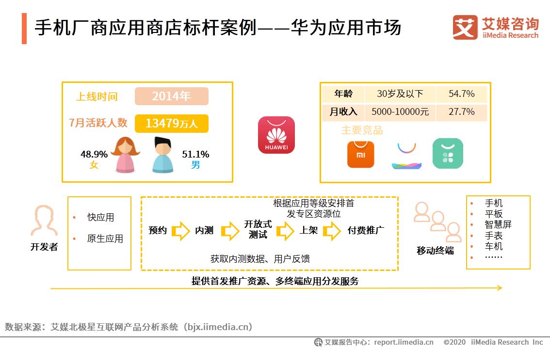 手机厂商应用商店标杆案例——华为应用市场