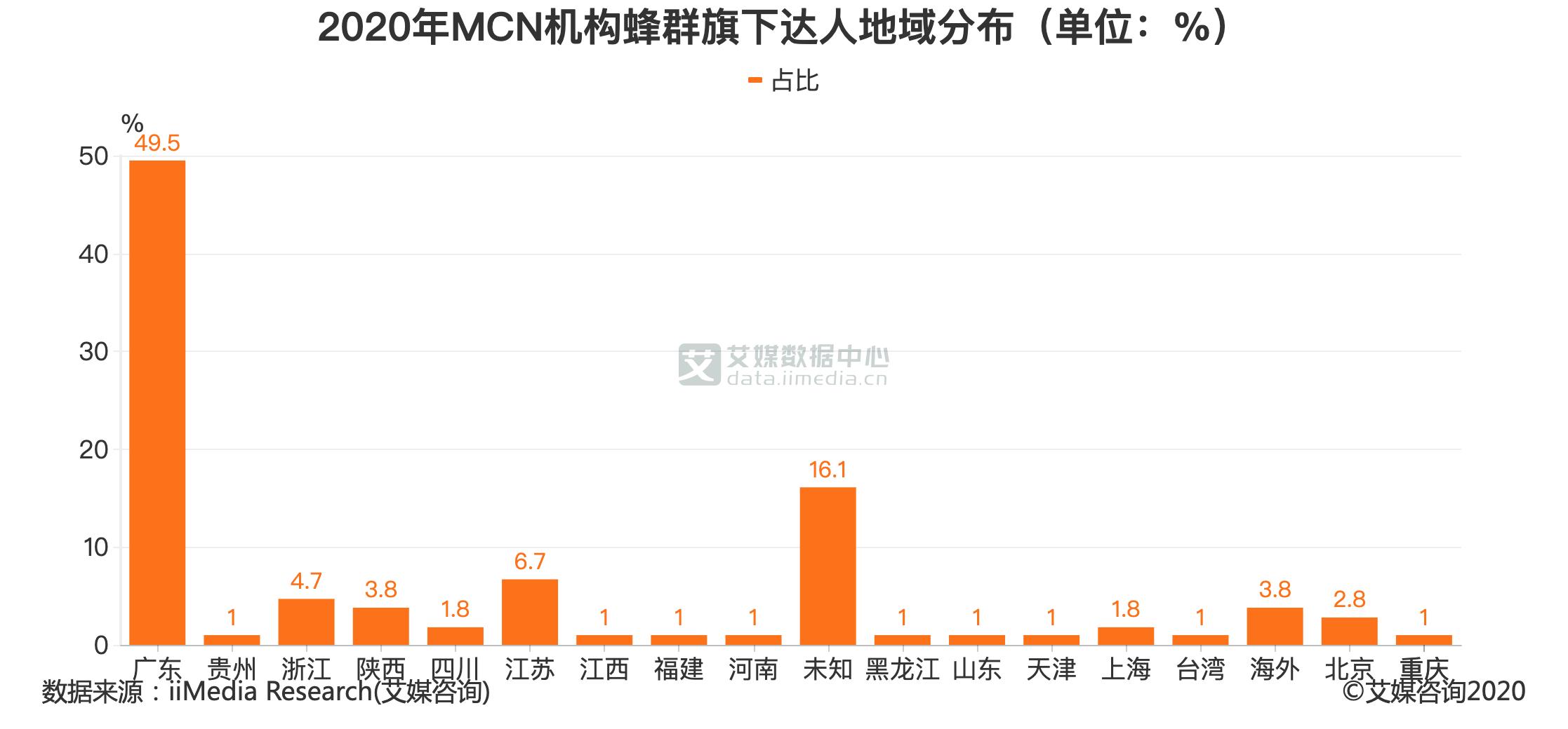 2020年MCN机构蜂群旗下达人地域分布(单位:%)