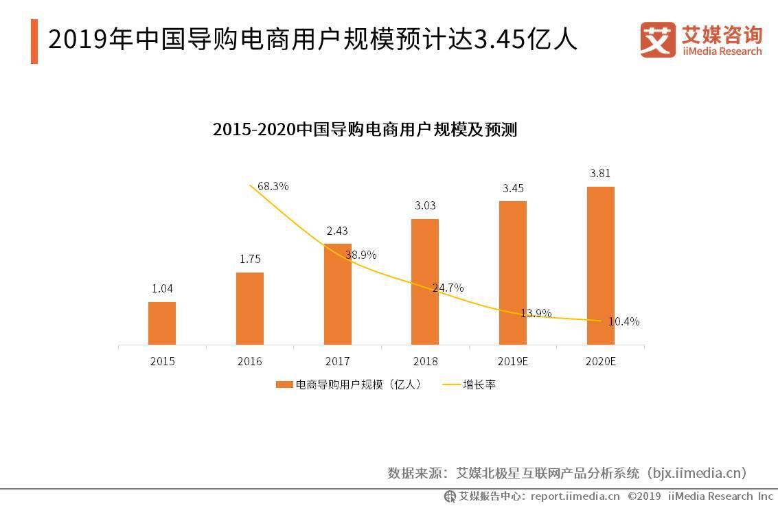 2019年中国电商导购用户规模将达3.45亿人