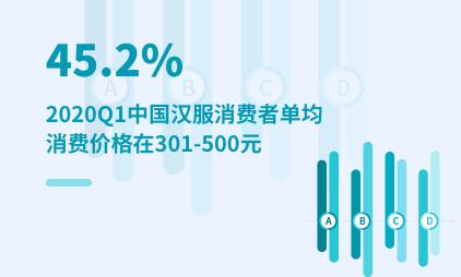 汉服产业数据分析:2020Q1中国45.2%汉服消费者单均消费价格在301-500元