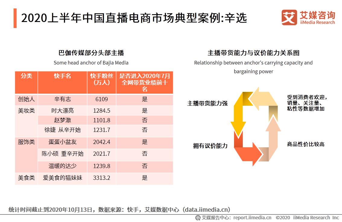 2020上半年中国直播电商市场典型案例:辛选