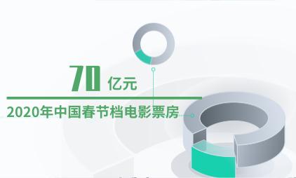 电影行业数据分析:2020年中国春节档电影票房预计损失70亿元