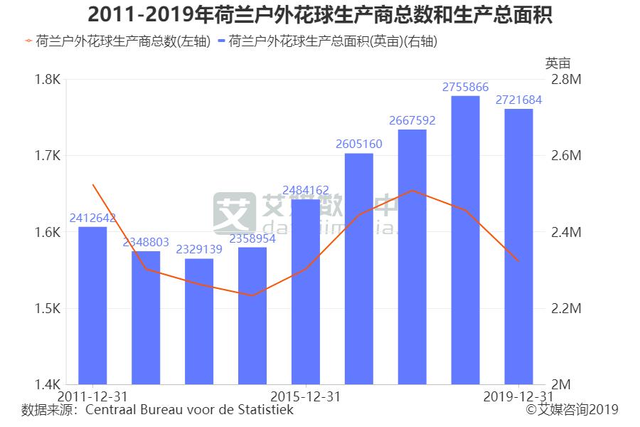 2011-2019年荷兰户外花球生产商总数和生产总面积