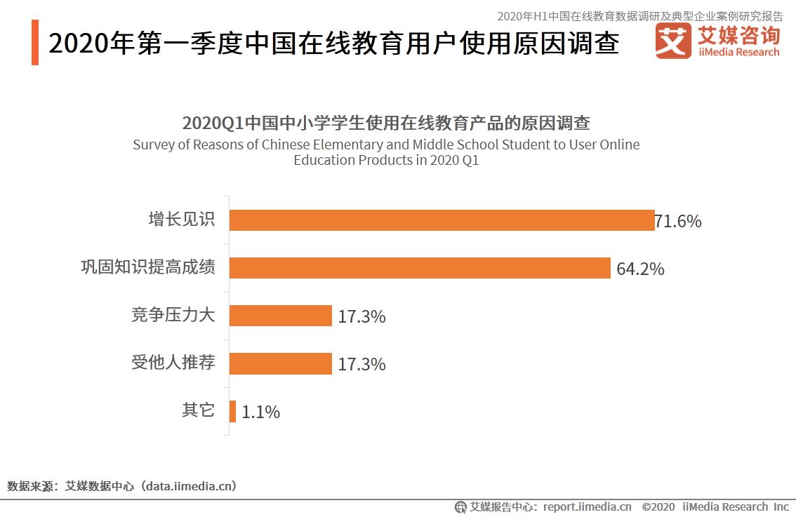 2020年第一季度中国中小学生使用在线教育产品的原因调查