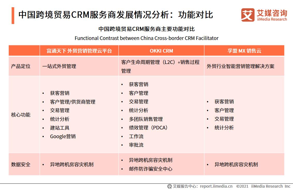 中国跨境贸易CRM服务商发展情况分析:功能对比