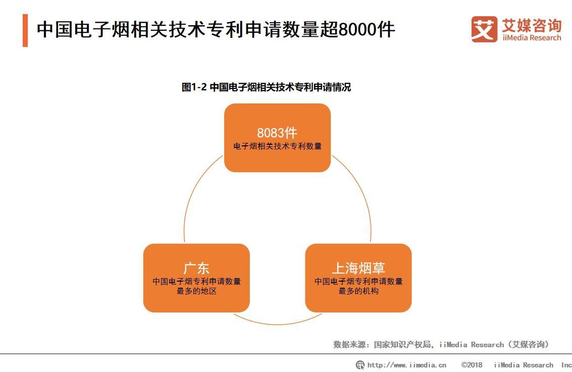 中国电子烟相关技术专利申请数量超8000件