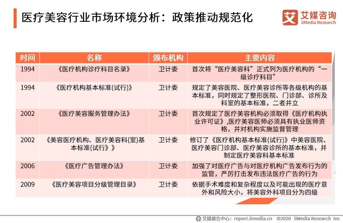 医疗美容行业市场环境分析:政策推动规范化