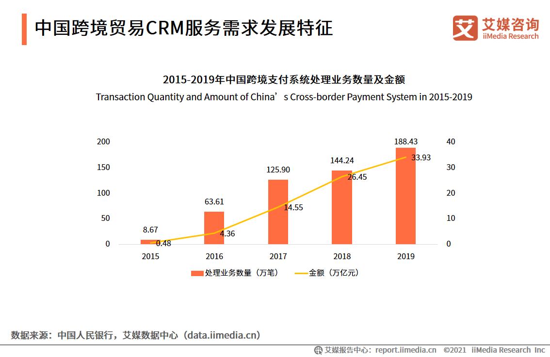 中国跨境贸易CRM服务需求发展特征