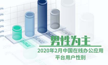 在线办公行业数据分析:2020年2月中国在线办公应用平台用户以男性为主
