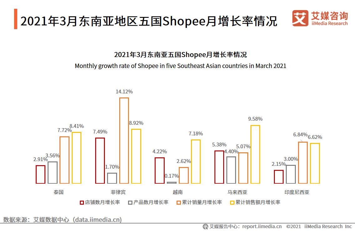 2021年3月东南亚地区五国Shopee月增长率情况