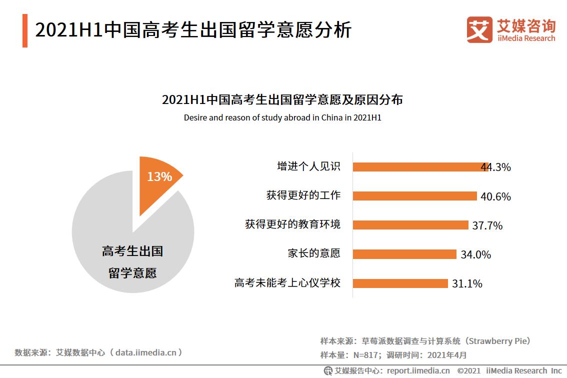 2021H1中国高考生出国留学意愿分析